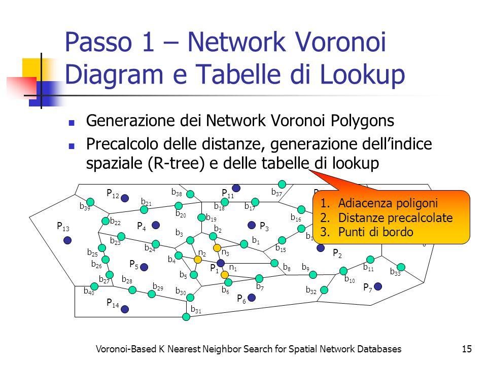 Voronoi-Based K Nearest Neighbor Search for Spatial Network Databases15 Passo 1 – Network Voronoi Diagram e Tabelle di Lookup Generazione dei Network Voronoi Polygons Precalcolo delle distanze, generazione dell'indice spaziale (R-tree) e delle tabelle di lookup P2P2 P3P3 P4P4 P5P5 P6P6 P7P7 P8P8 P9P9 P1P1 b9b9 P 14 P 13 P 12 P 11 P 10 b8b8 b7b7 b6b6 b5b5 b4b4 b3b3 b2b2 b1b1 b 15 b 14 b 13 b 12 b 11 b 10 b 26 b 20 b 19 b 18 b 17 b 16 b 25 b 24 b 23 b 22 b 21 b 30 b 29 b 28 b 27 b 33 b 31 b 32 b 37 b 36 b 35 b 34 b 40 b 39 b 38 n1n1 n2n2 n3n3 1.Adiacenza poligoni 2.Distanze precalcolate 3.Punti di bordo