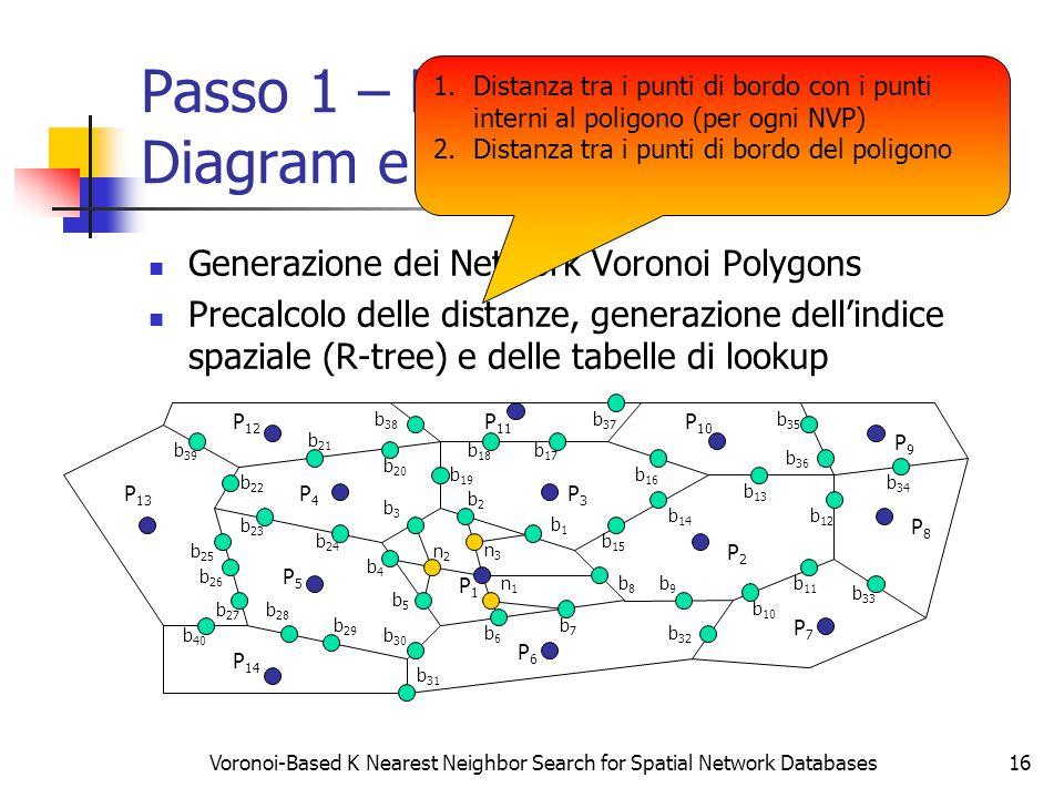 Voronoi-Based K Nearest Neighbor Search for Spatial Network Databases16 Passo 1 – Network Voronoi Diagram e Tabelle di Lookup Generazione dei Network Voronoi Polygons Precalcolo delle distanze, generazione dell'indice spaziale (R-tree) e delle tabelle di lookup P2P2 P3P3 P4P4 P5P5 P6P6 P7P7 P8P8 P9P9 P1P1 b9b9 P 14 P 13 P 12 P 11 P 10 b8b8 b7b7 b6b6 b5b5 b4b4 b3b3 b2b2 b1b1 b 15 b 14 b 13 b 12 b 11 b 10 b 26 b 20 b 19 b 18 b 17 b 16 b 25 b 24 b 23 b 22 b 21 b 30 b 29 b 28 b 27 b 33 b 31 b 32 b 37 b 36 b 35 b 34 b 40 b 39 b 38 n1n1 n2n2 n3n3 1.Distanza tra i punti di bordo con i punti interni al poligono (per ogni NVP) 2.Distanza tra i punti di bordo del poligono