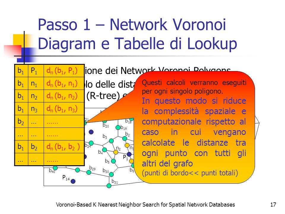 Voronoi-Based K Nearest Neighbor Search for Spatial Network Databases17 Passo 1 – Network Voronoi Diagram e Tabelle di Lookup Generazione dei Network Voronoi Polygons Precalcolo delle distanze, generazione dell'indice spaziale (R-tree) e delle tabelle di lookup P2P2 P3P3 P4P4 P5P5 P6P6 P7P7 P8P8 P9P9 P1P1 b9b9 P 14 P 13 P 12 P 11 P 10 b8b8 b7b7 b6b6 b5b5 b4b4 b3b3 b2b2 b1b1 b 15 b 14 b 13 b 12 b 11 b 10 b 26 b 20 b 19 b 18 b 17 b 16 b 25 b 24 b 23 b 22 b 21 b 30 b 29 b 28 b 27 b 33 b 31 b 32 b 37 b 36 b 35 b 34 b 40 b 39 b 38 n1n1 n2n2 n3n3 q b1b1 P1P1 d n (b 1, P 1 ) b1b1 n1n1 d n (b 1, n 1 ) b1b1 n2n2 d n (b 1, n 2 ) b1b1 n3n3 d n (b 1, n 3 ) b2b2 ……… …… b1b1 b2b2 d n (b 1, b 2 ) ………… Questi calcoli verranno eseguiti per ogni singolo poligono.