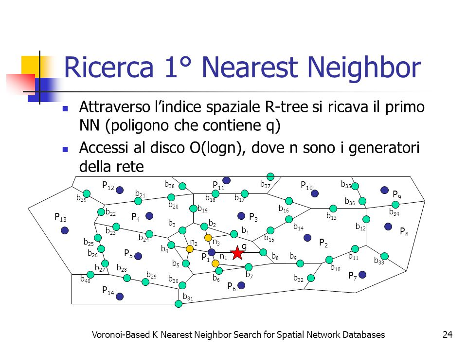 Voronoi-Based K Nearest Neighbor Search for Spatial Network Databases24 Ricerca 1° Nearest Neighbor Attraverso l'indice spaziale R-tree si ricava il primo NN (poligono che contiene q) Accessi al disco O(logn), dove n sono i generatori della rete P8P8