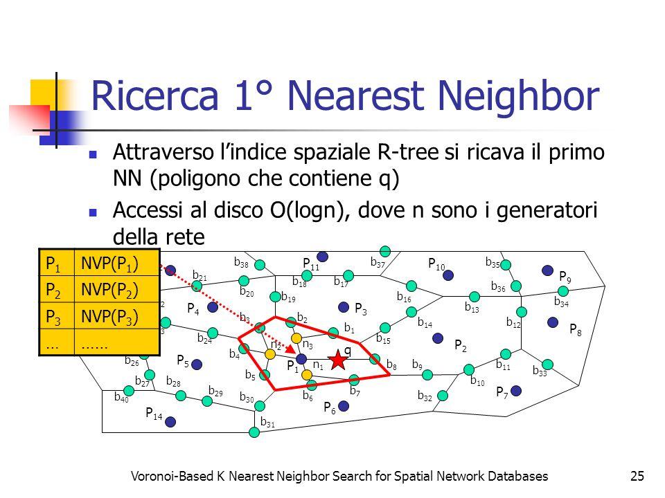Voronoi-Based K Nearest Neighbor Search for Spatial Network Databases25 Ricerca 1° Nearest Neighbor Attraverso l'indice spaziale R-tree si ricava il primo NN (poligono che contiene q) Accessi al disco O(logn), dove n sono i generatori della rete P8P8 P1P1 NVP(P 1 ) P2P2 NVP(P 2 ) P3P3 NVP(P 3 ) ………