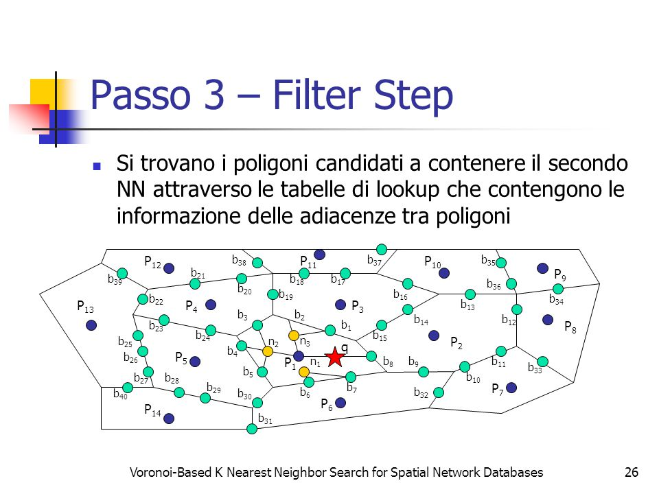 Voronoi-Based K Nearest Neighbor Search for Spatial Network Databases26 Passo 3 – Filter Step Si trovano i poligoni candidati a contenere il secondo N