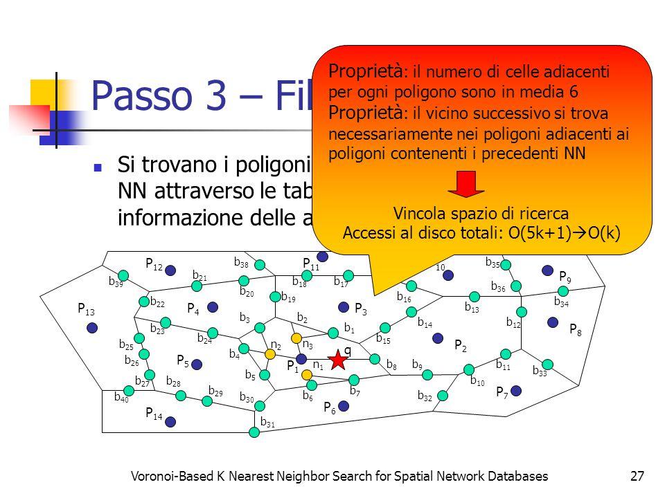 Voronoi-Based K Nearest Neighbor Search for Spatial Network Databases27 Passo 3 – Filter Step Si trovano i poligoni candidati a contenere il secondo NN attraverso le tabelle di lookup che contengono le informazione delle adiacenze tra poligoni P2P2 P3P3 P4P4 P5P5 P6P6 P7P7 P8P8 P9P9 P1P1 b9b9 P 14 P 13 P 12 P 11 P 10 b8b8 b7b7 b6b6 b5b5 b4b4 b3b3 b2b2 b1b1 b 15 b 14 b 13 b 12 b 11 b 10 b 26 b 20 b 19 b 18 b 17 b 16 b 25 b 24 b 23 b 22 b 21 b 30 b 29 b 28 b 27 b 33 b 31 b 32 b 37 b 36 b 35 b 34 b 40 b 39 b 38 n1n1 n2n2 n3n3 q Proprietà : il numero di celle adiacenti per ogni poligono sono in media 6 Proprietà : il vicino successivo si trova necessariamente nei poligoni adiacenti ai poligoni contenenti i precedenti NN Vincola spazio di ricerca Accessi al disco totali: O(5k+1)  O(k)