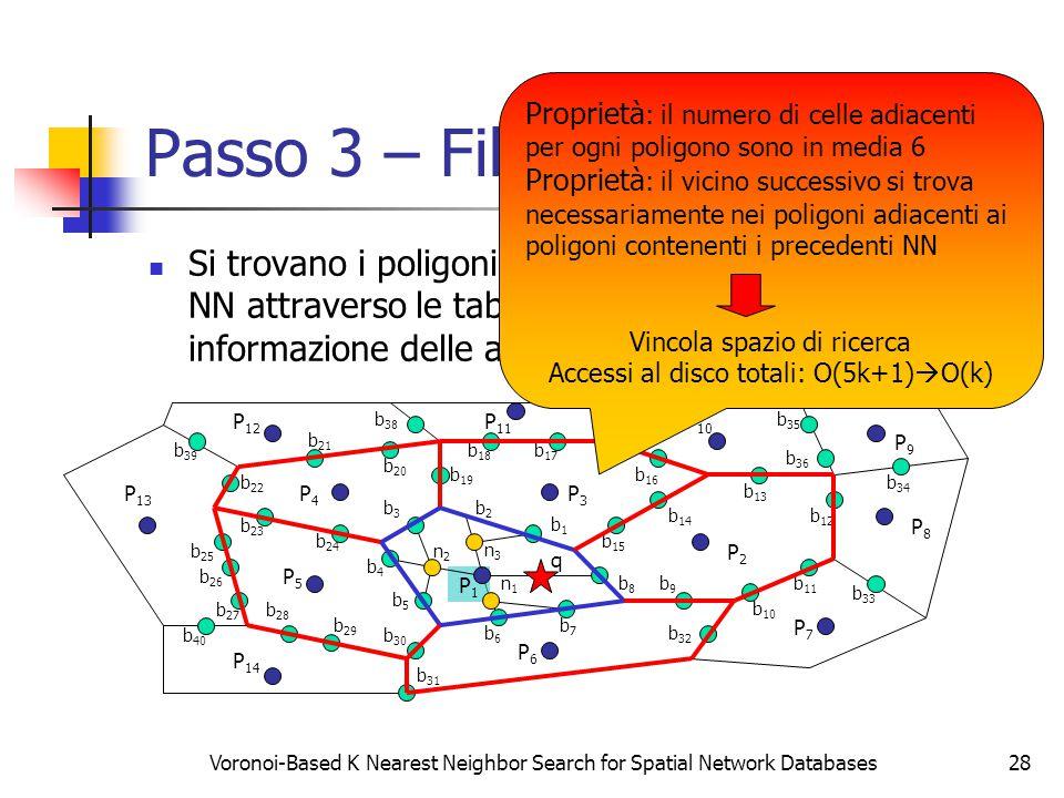 Voronoi-Based K Nearest Neighbor Search for Spatial Network Databases28 Passo 3 – Filter Step Si trovano i poligoni candidati a contenere il secondo NN attraverso le tabelle di lookup che contengono le informazione delle adiacenze tra poligoni P2P2 P3P3 P4P4 P5P5 P6P6 P7P7 P8P8 P9P9 P1P1 b9b9 P 14 P 13 P 12 P 11 P 10 b8b8 b7b7 b6b6 b5b5 b4b4 b3b3 b2b2 b1b1 b 15 b 14 b 13 b 12 b 11 b 10 b 26 b 20 b 19 b 18 b 17 b 16 b 25 b 24 b 23 b 22 b 21 b 30 b 29 b 28 b 27 b 33 b 31 b 32 b 37 b 36 b 35 b 34 b 40 b 39 b 38 n1n1 n2n2 n3n3 q Proprietà : il numero di celle adiacenti per ogni poligono sono in media 6 Proprietà : il vicino successivo si trova necessariamente nei poligoni adiacenti ai poligoni contenenti i precedenti NN Vincola spazio di ricerca Accessi al disco totali: O(5k+1)  O(k)