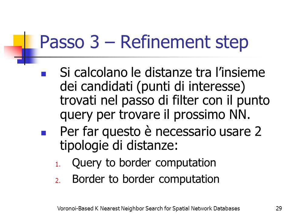 Voronoi-Based K Nearest Neighbor Search for Spatial Network Databases29 Passo 3 – Refinement step Si calcolano le distanze tra l'insieme dei candidati (punti di interesse) trovati nel passo di filter con il punto query per trovare il prossimo NN.