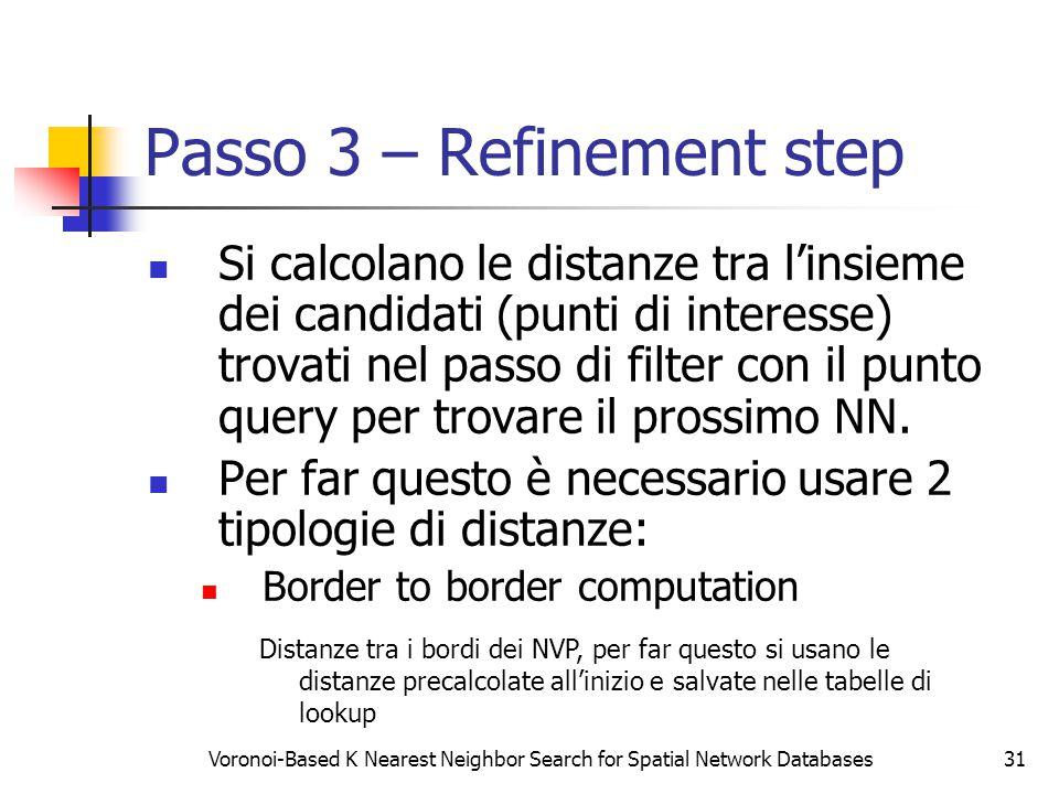 Voronoi-Based K Nearest Neighbor Search for Spatial Network Databases31 Passo 3 – Refinement step Si calcolano le distanze tra l'insieme dei candidati (punti di interesse) trovati nel passo di filter con il punto query per trovare il prossimo NN.