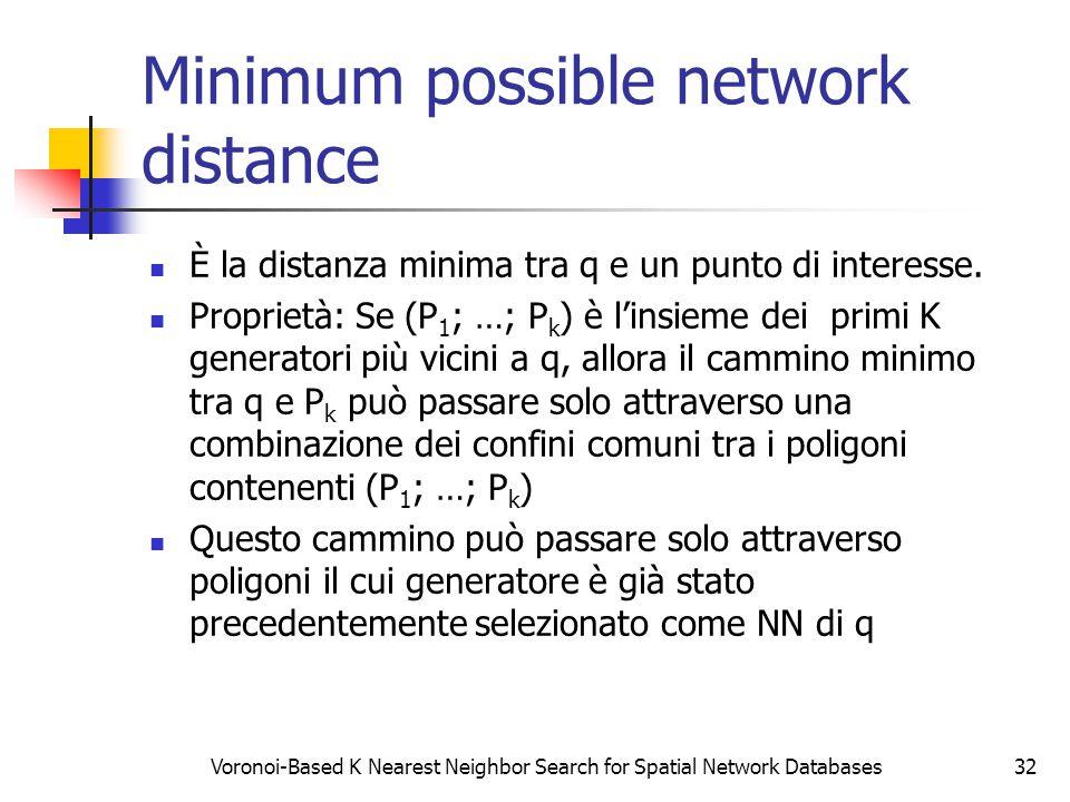 Voronoi-Based K Nearest Neighbor Search for Spatial Network Databases32 Minimum possible network distance È la distanza minima tra q e un punto di interesse.