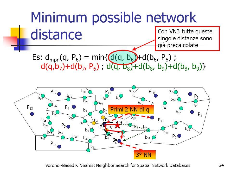 Voronoi-Based K Nearest Neighbor Search for Spatial Network Databases34 Minimum possible network distance P2P2 P3P3 P4P4 P5P5 P6P6 P7P7 P8P8 P9P9 P1P1 b9b9 P 14 P 13 P 12 P 11 P 10 b8b8 b7b7 b6b6 b5b5 b4b4 b3b3 b2b2 b1b1 b 15 b 14 b 13 b 12 b 11 b 10 b 26 b 20 b 19 b 18 b 17 b 16 b 25 b 24 b 23 b 22 b 21 b 30 b 29 b 28 b 27 b 33 b 31 b 32 b 37 b 36 b 35 b 34 b 40 b 39 b 38 n1n1 n2n2 n3n3 q Primi 2 NN di q 3° NN Es: d mpn (q, P 6 ) = min{ d(q, b 6 )+d(b 6, P 6 ) ; d(q,b 7 )+d(b 7, P 6 ) ; d(q, b 8 )+d(b 8, b 9 )+d(b 8, b 9 )} Con VN3 tutte queste singole distanze sono già precalcolate