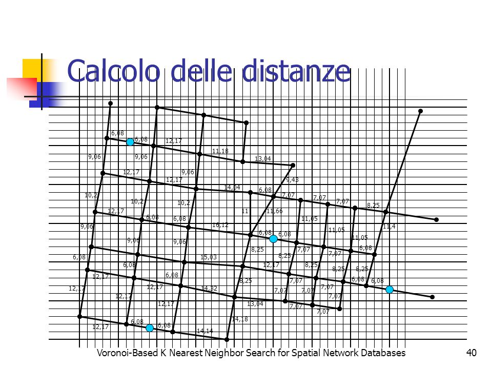 Voronoi-Based K Nearest Neighbor Search for Spatial Network Databases40 Calcolo delle distanze 6,08 12,17 6,08 12,17 9,06 10,2 12,17 6,08 12,17 6,08 9