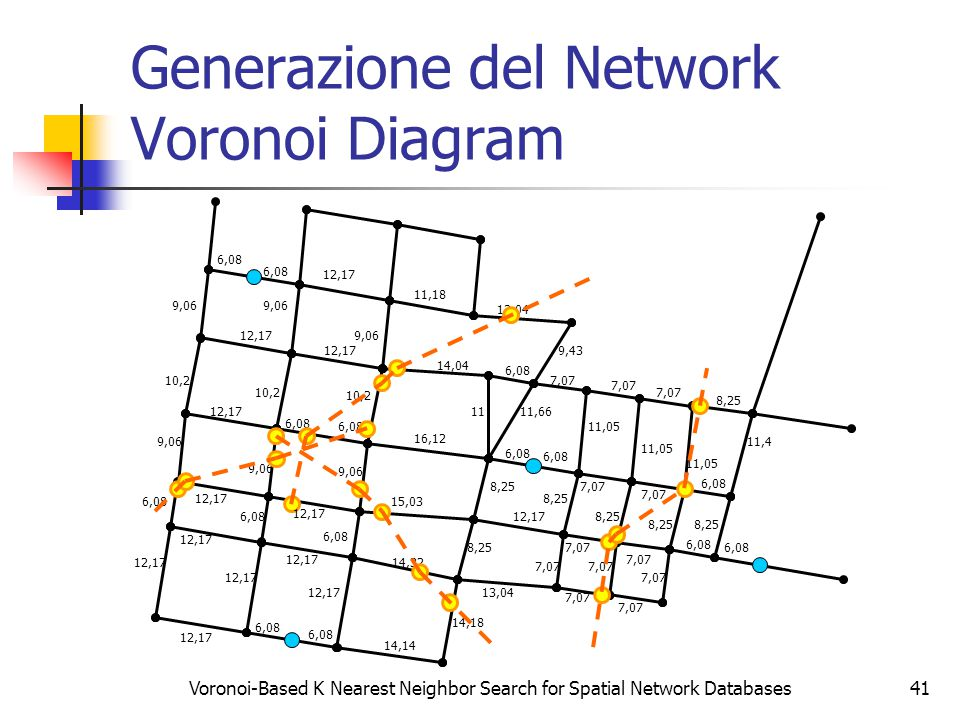 Voronoi-Based K Nearest Neighbor Search for Spatial Network Databases41 Generazione del Network Voronoi Diagram 6,08 12,17 6,08 12,17 9,06 10,2 12,17 6,08 12,17 6,08 9,06 14,14 14,32 15,03 16,12 14,04 14,18 8,25 11 6,08 11,66 6,08 11,18 9,43 13,04 7,07 12,17 13,04 7,07 6,08 11,05 8,25 11,4 12,17