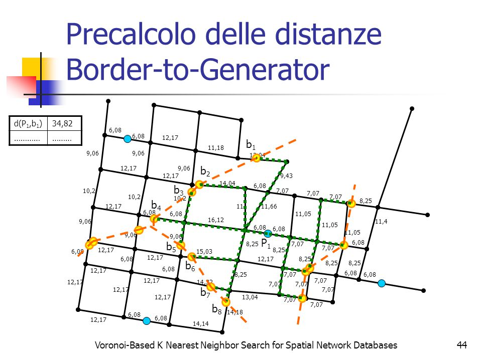 Voronoi-Based K Nearest Neighbor Search for Spatial Network Databases44 Precalcolo delle distanze Border-to-Generator 6,08 12,17 6,08 12,17 9,06 10,2 12,17 6,08 12,17 6,08 9,06 14,14 14,32 15,03 16,12 14,04 14,18 8,25 11 6,08 11,66 6,08 11,18 9,43 13,04 7,07 12,17 13,04 7,07 6,08 11,05 8,25 11,4 b2b2 b3b3 b4b4 b5b5 b6b6 b7b7 d(P 1,b 1 )34,82 ………………… 12,17 b8b8 b1b1 P1P1