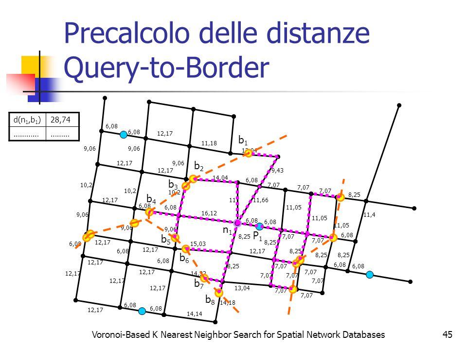 Voronoi-Based K Nearest Neighbor Search for Spatial Network Databases45 Precalcolo delle distanze Query-to-Border 6,08 12,17 6,08 12,17 9,06 10,2 12,1