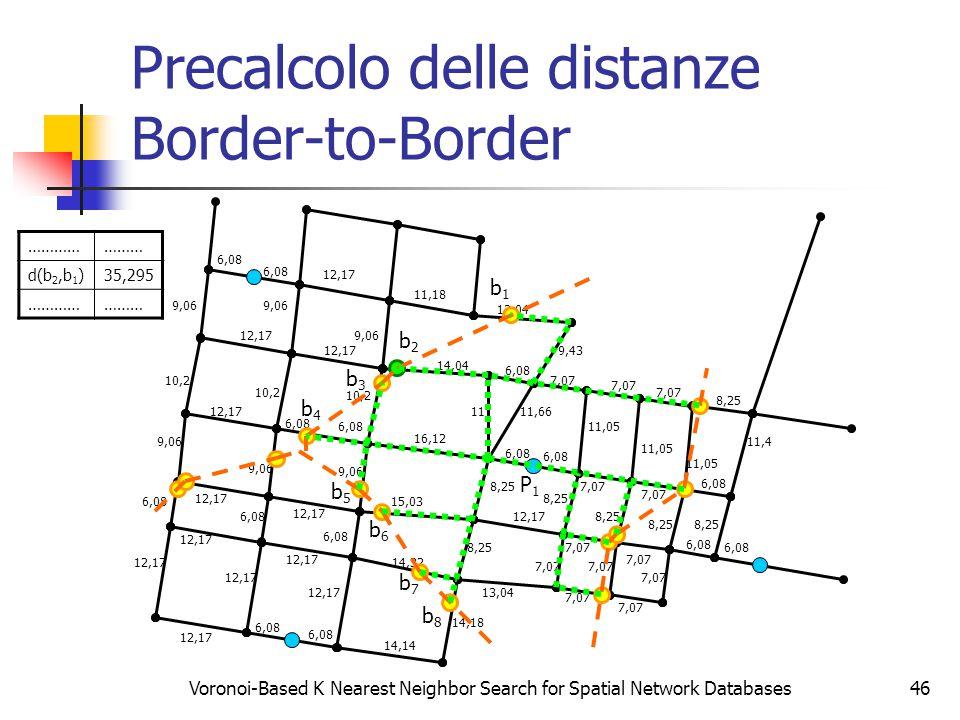 Voronoi-Based K Nearest Neighbor Search for Spatial Network Databases46 Precalcolo delle distanze Border-to-Border 6,08 12,17 6,08 12,17 9,06 10,2 12,