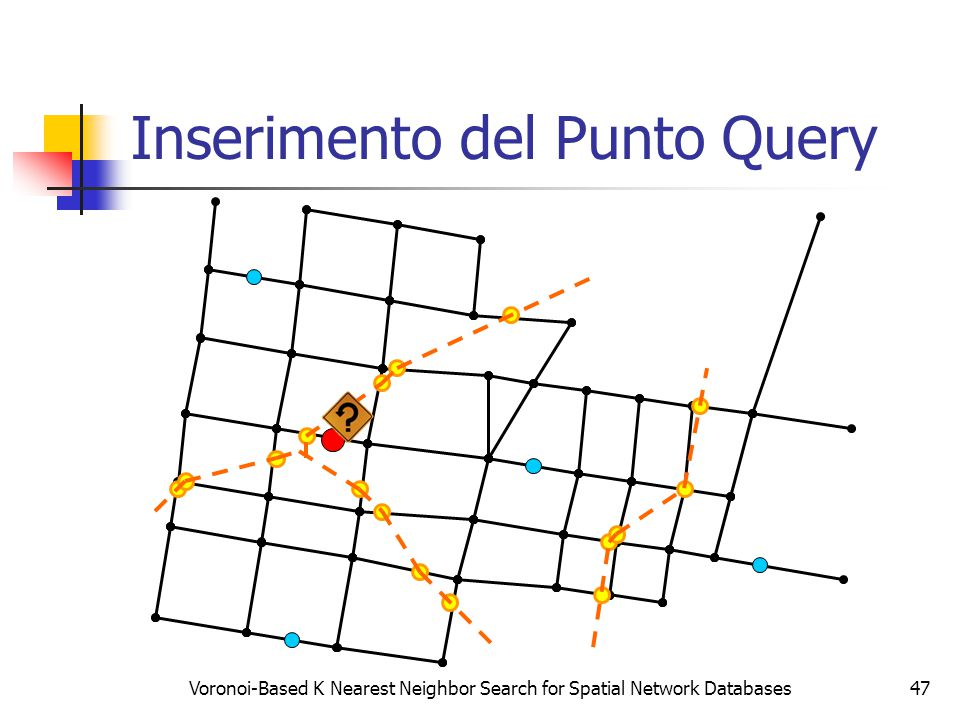Voronoi-Based K Nearest Neighbor Search for Spatial Network Databases47 Inserimento del Punto Query