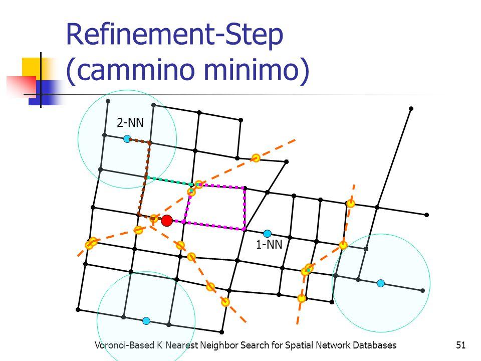 Voronoi-Based K Nearest Neighbor Search for Spatial Network Databases51 Refinement-Step (cammino minimo) 1-NN 2-NN