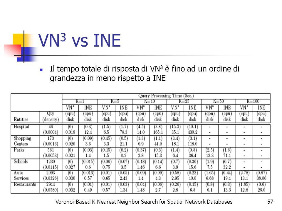 Voronoi-Based K Nearest Neighbor Search for Spatial Network Databases57 VN 3 vs INE Il tempo totale di risposta di VN 3 è fino ad un ordine di grandezza in meno rispetto a INE