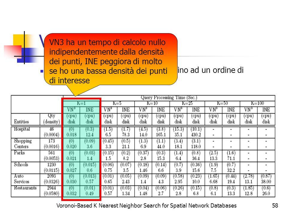 Voronoi-Based K Nearest Neighbor Search for Spatial Network Databases58 Il tempo totale di risposta di VN 3 è fino ad un ordine di grandezza in meno rispetto a INE VN 3 vs INE VN3 ha un tempo di calcolo nullo indipendentemente dalla densità dei punti, INE peggiora di molto se ho una bassa densità dei punti di interesse