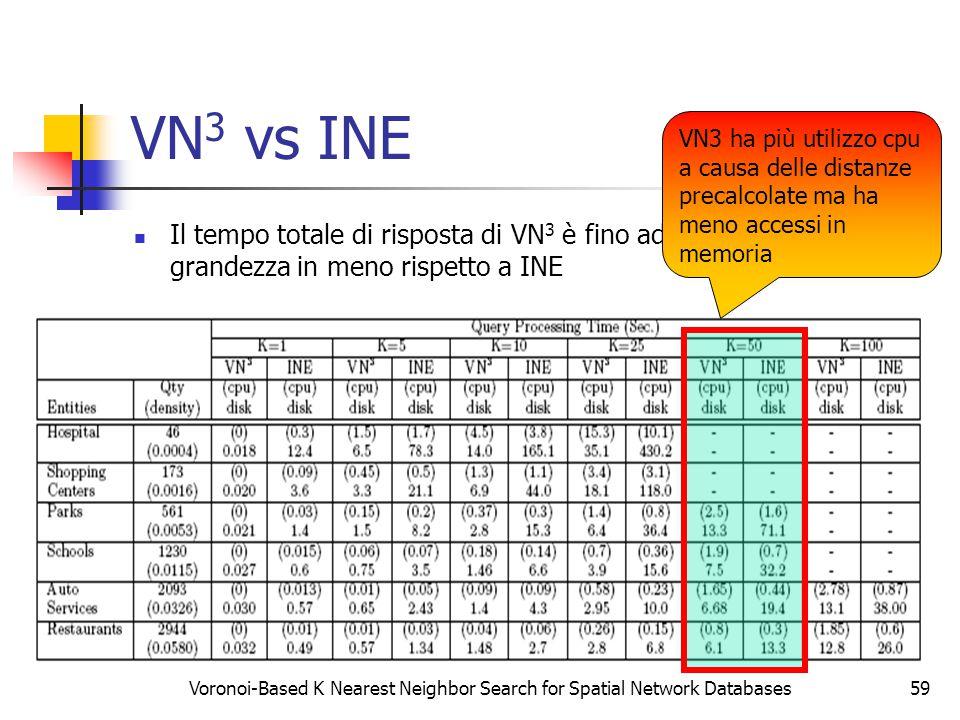 Voronoi-Based K Nearest Neighbor Search for Spatial Network Databases59 VN 3 vs INE Il tempo totale di risposta di VN 3 è fino ad un ordine di grandez