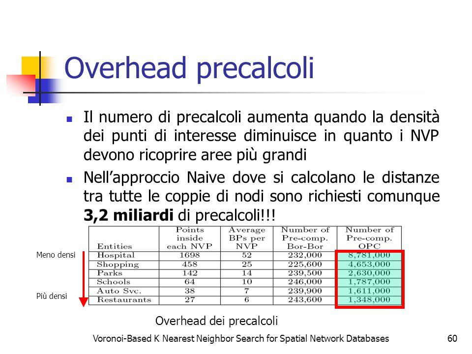 Voronoi-Based K Nearest Neighbor Search for Spatial Network Databases60 Overhead precalcoli Il numero di precalcoli aumenta quando la densità dei punt