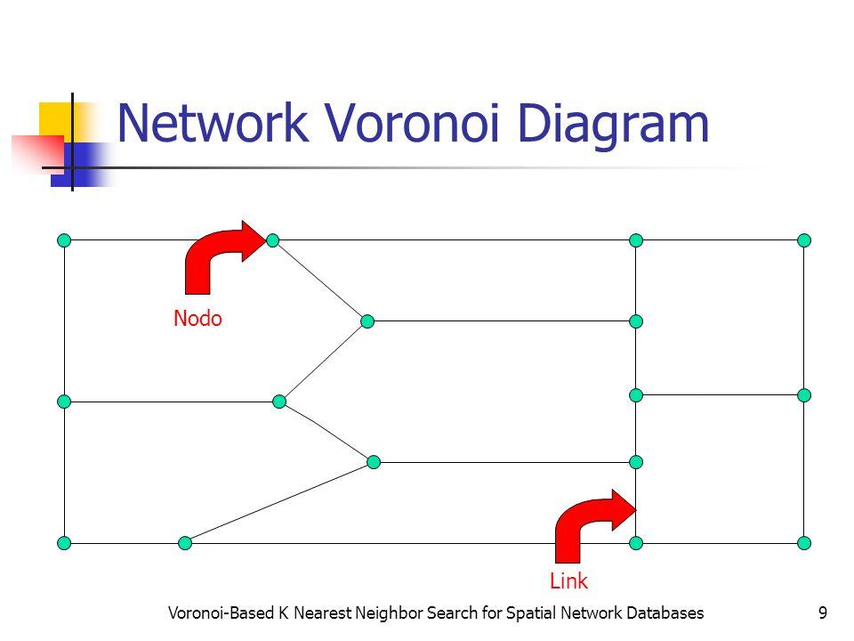 Voronoi-Based K Nearest Neighbor Search for Spatial Network Databases9 Network Voronoi Diagram Nodo Link