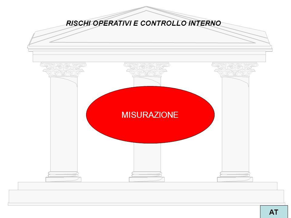 2 AT RISCHI OPERATIVI E CONTROLLO INTERNO MISURAZIONE