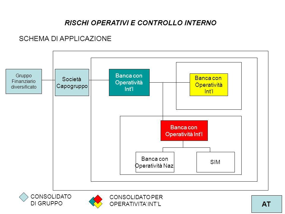 3 AT RISCHI OPERATIVI E CONTROLLO INTERNO 1 Banca con Operatività Int'l Banca con Operatività Naz.