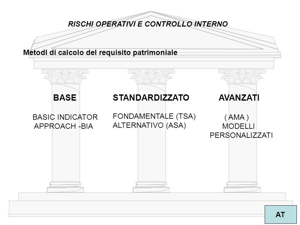 5 AT RISCHI OPERATIVI E CONTROLLO INTERNO MetodI di calcolo del requisito patrimoniale BASE BASIC INDICATOR APPROACH -BIA STANDARDIZZATO FONDAMENTALE (TSA) ALTERNATIVO (ASA) AVANZATI ( AMA ) MODELLI PERSONALIZZATI