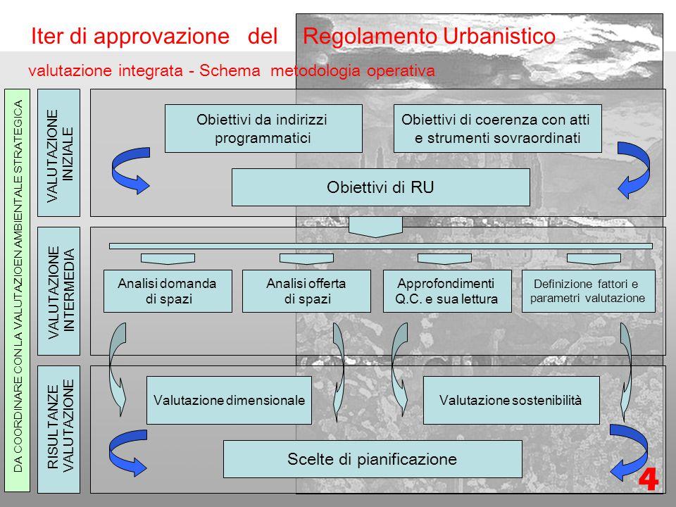 Formazione Nuovo regolamento Urbanistico Iter di approvazione del Regolamento Urbanistico valutazione integrata - Schema metodologia operativa VALUTAZIONE INIZIALE VALUTAZIONE INTERMEDIA RISULTANZE VALUTAZIONE Obiettivi da indirizzi programmatici Obiettivi di coerenza con atti e strumenti sovraordinati Analisi domanda di spazi Analisi offerta di spazi Approfondimenti Q.C.