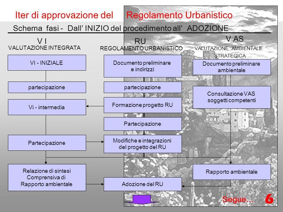 Formazione Nuovo regolamento Urbanistico VALUTAZIONE INTEGRATA Iter di approvazione del Regolamento Urbanistico Schema fasi - Dall' ADOZIONE all'APPROVAZIONE REGOLAMENTO URBANISTICO VALUTAZIONE AMBIENTALE STRATEGICA V IRUV AS Pubblicazione del RU della Relazione di sintesi VI del Rapporto Ambientale Istruttoria osservazioni e redazione delle controdeduzioni Modifiche e integrazioni al progetto di RU Approvazione del RU Adozione del RU Istruttoria Osservazioni VAS Espressione del parere motivato VAS Rapporto ambientale Presentazione osservazioni (60 gg) Relazione di sintesi Comprensiva di Rapporto ambientale Pubblicazione del RU e decisione finale della VAS Efficacia dopo 30 gg.