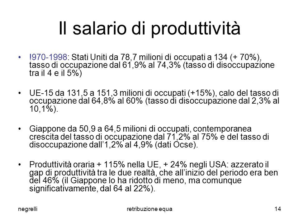 negrelliretribuzione equa14 Il salario di produttività !970-1998: Stati Uniti da 78,7 milioni di occupati a 134 (+ 70%), tasso di occupazione dal 61,9% al 74,3% (tasso di disoccupazione tra il 4 e il 5%) UE-15 da 131,5 a 151,3 milioni di occupati (+15%), calo del tasso di occupazione dal 64,8% al 60% (tasso di disoccupazione dal 2,3% al 10,1%).