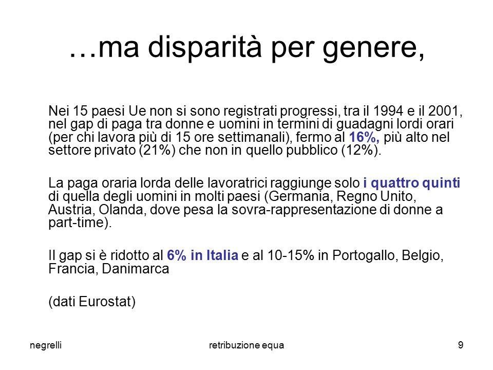 negrelliretribuzione equa9 …ma disparità per genere, Nei 15 paesi Ue non si sono registrati progressi, tra il 1994 e il 2001, nel gap di paga tra donn