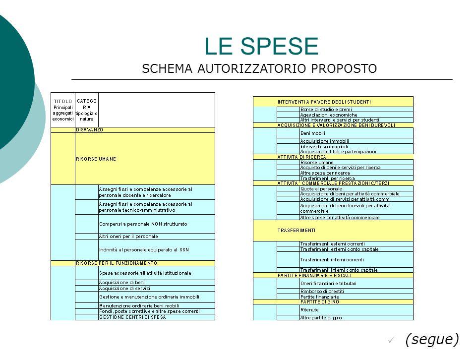 LE SPESE (segue) SCHEMA AUTORIZZATORIO PROPOSTO