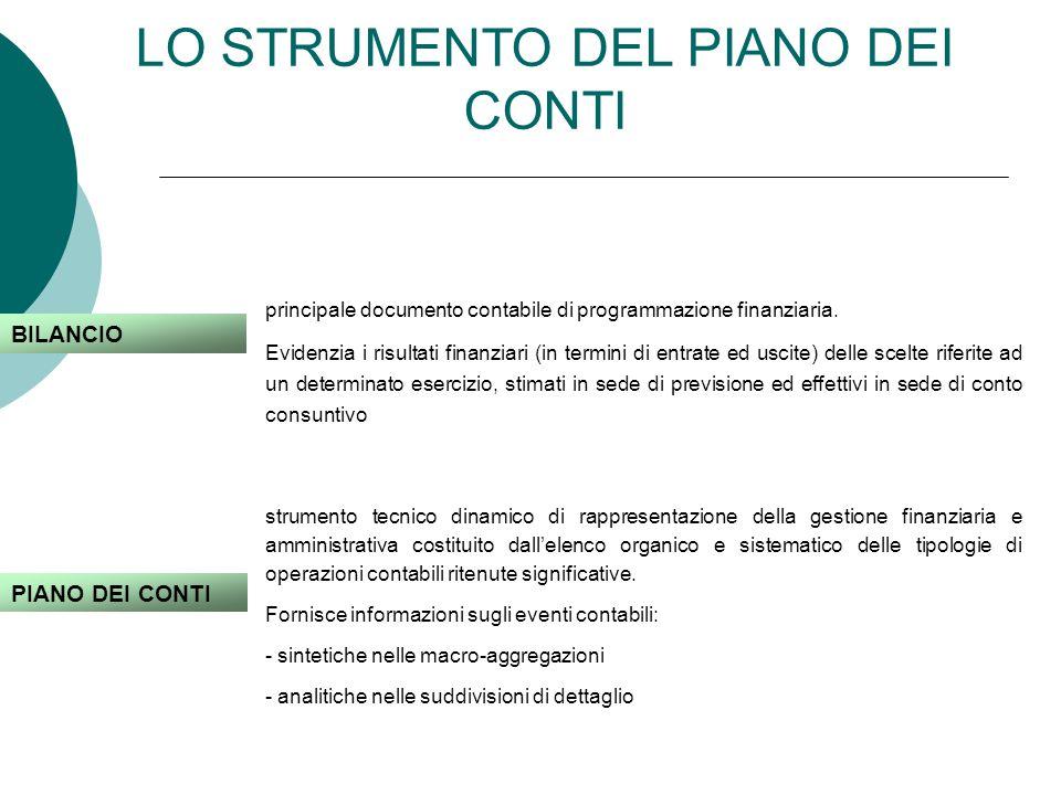 LO STRUMENTO DEL PIANO DEI CONTI BILANCIO principale documento contabile di programmazione finanziaria.