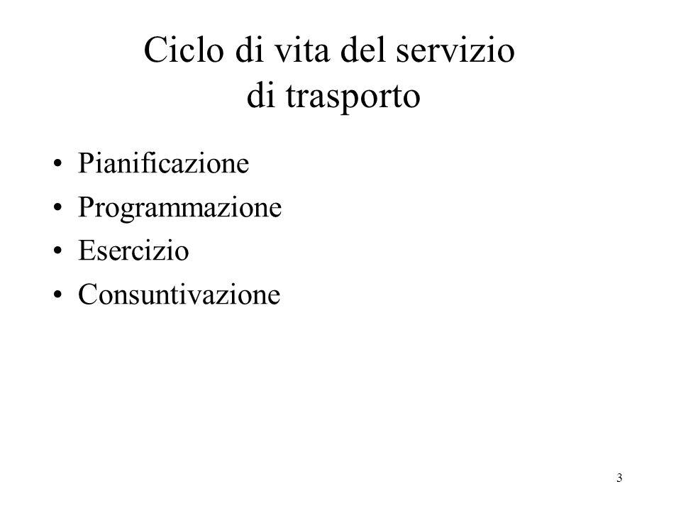 3 Ciclo di vita del servizio di trasporto Pianificazione Programmazione Esercizio Consuntivazione