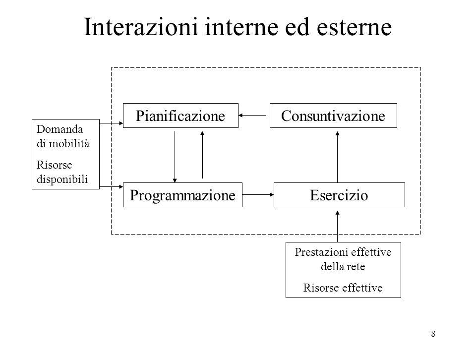 8 Interazioni interne ed esterne PianificazioneConsuntivazione EsercizioProgrammazione Domanda di mobilità Risorse disponibili Prestazioni effettive della rete Risorse effettive