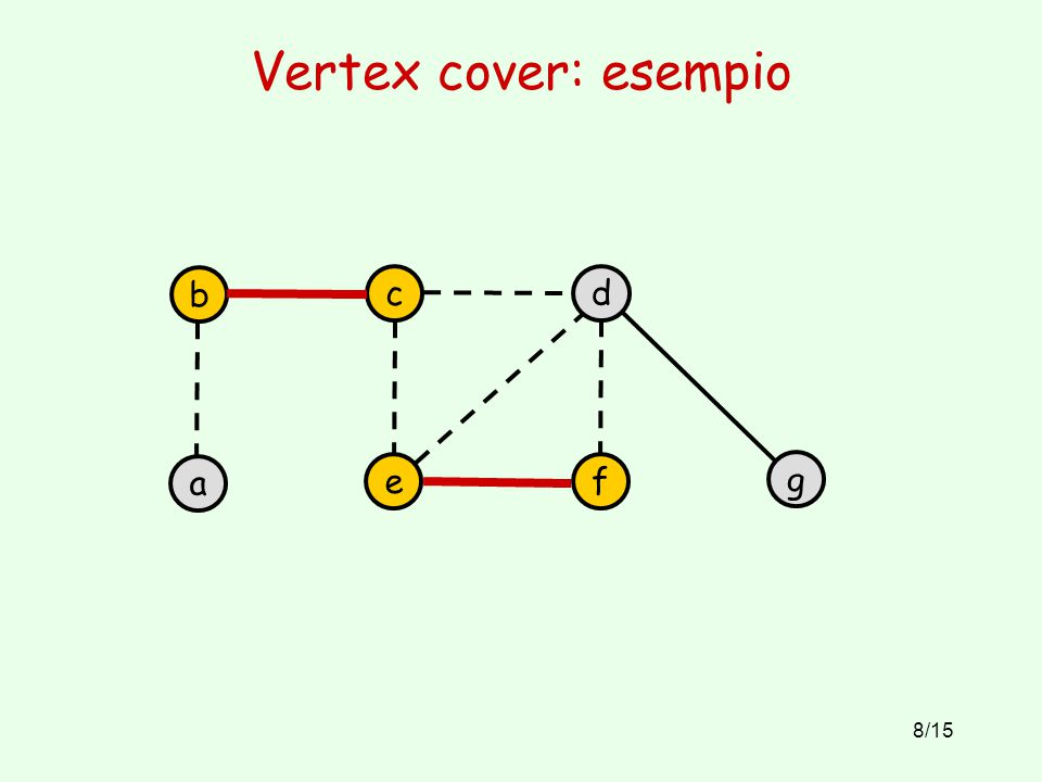 8/15 Vertex cover: esempio b a c e d f g