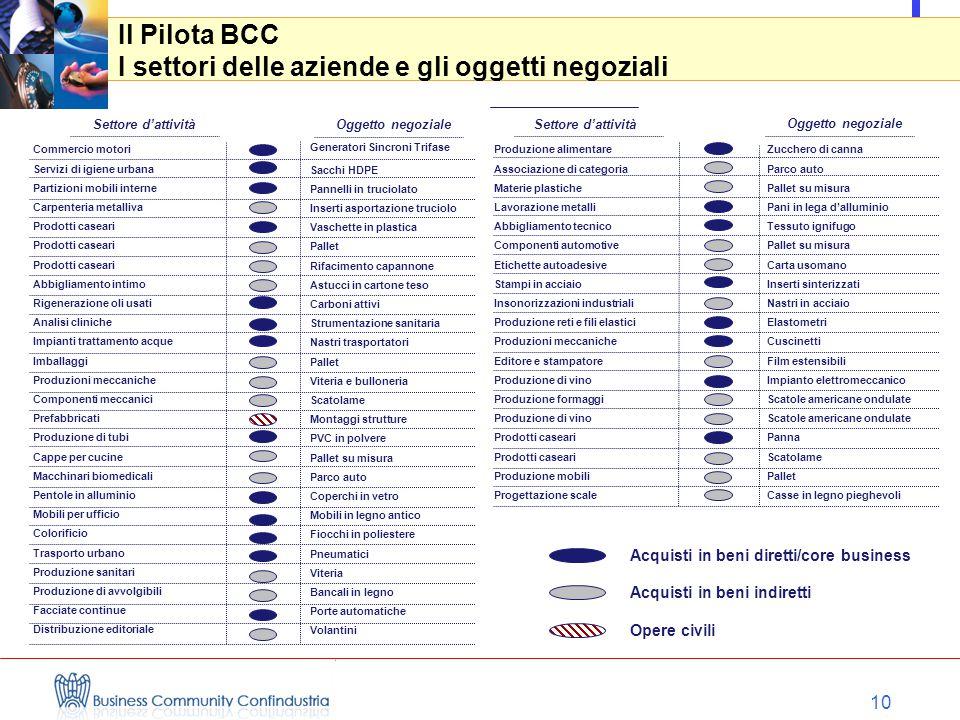 10 Il Pilota BCC I settori delle aziende e gli oggetti negoziali Settore d'attività Oggetto negoziale Acquisti in beni diretti/core business Acquisti
