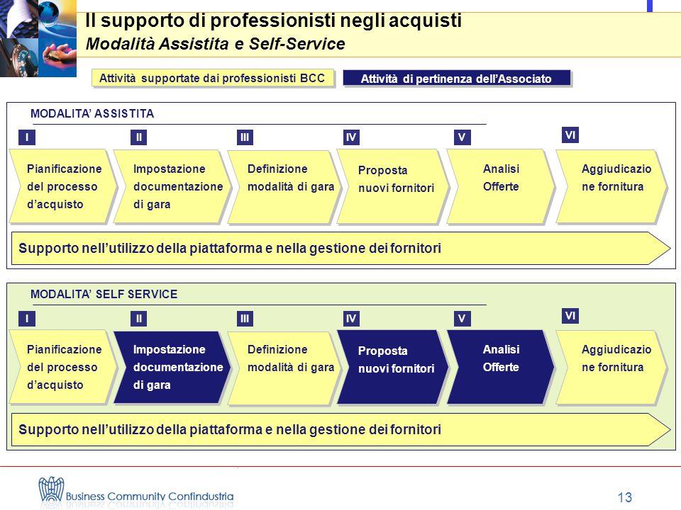 13 MODALITA' ASSISTITA Il supporto di professionisti negli acquisti Modalità Assistita e Self-Service Pianificazione del processo d'acquisto Definizio