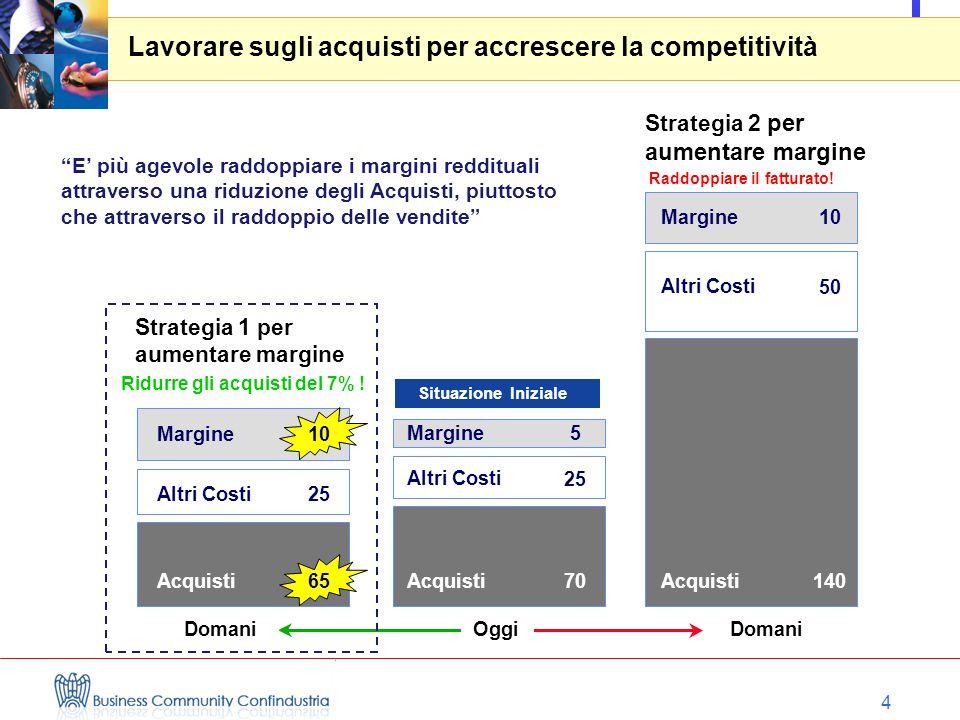 4 Margine10 Altri Costi Acquisti 25 65 Margine5 Acquisti 25 70 Margine10 Acquisti 50 140 Strategia 1 per aumentare margine Ridurre gli acquisti del 7% .