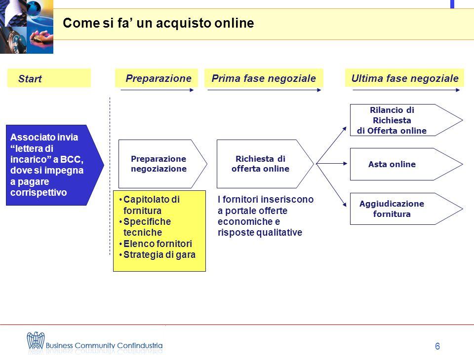 6 Come si fa' un acquisto online Richiesta di offerta online Asta online I fornitori inseriscono a portale offerte economiche e risposte qualitative R