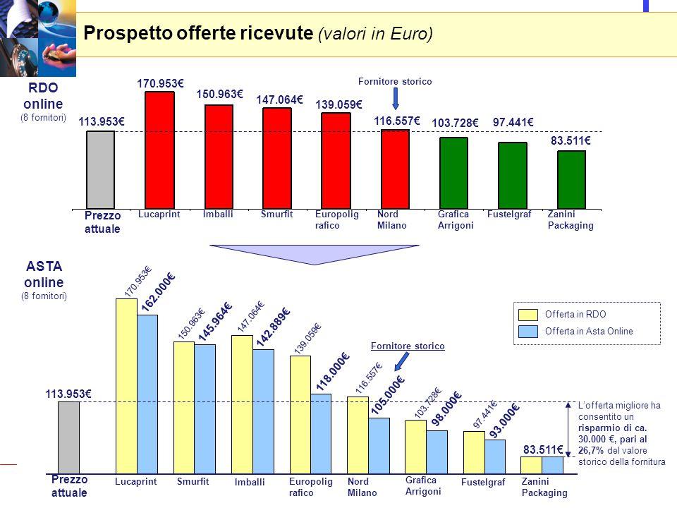 8 Prospetto offerte ricevute (valori in Euro) RDO online (8 fornitori) Offerta in RDO Offerta in Asta Online 113.953€ 170.953€ 150.963€ 147.064€ 139.059€ 116.557€ 103.728€ 97.441€ 83.511€ Prezzo attuale LucaprintImballiSmurfitEuropolig rafico Nord Milano Grafica Arrigoni FustelgrafZanini Packaging Prezzo attuale Lucaprint Imballi SmurfitEuropolig rafico Nord Milano Grafica Arrigoni Fustelgraf Zanini Packaging 113.953€ 170.953€ 150.963€ 147.064€ 116.557€ 103.728€ 97.441€ 83.511€ 139.059€ 162.000€ 145.964€ 142.889€ 118.000€ 105.000€ 98.000€ 93.000€ L'offerta migliore ha consentito un risparmio di ca.
