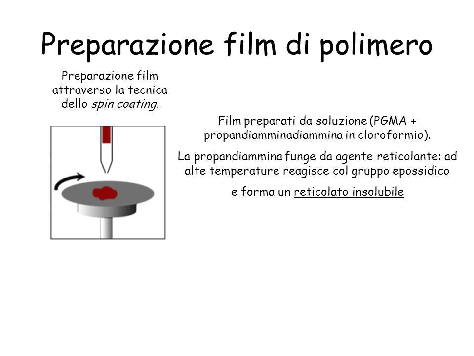 Preparazione film di polimero Film preparati da soluzione (PGMA + propandiamminadiammina in cloroformio).