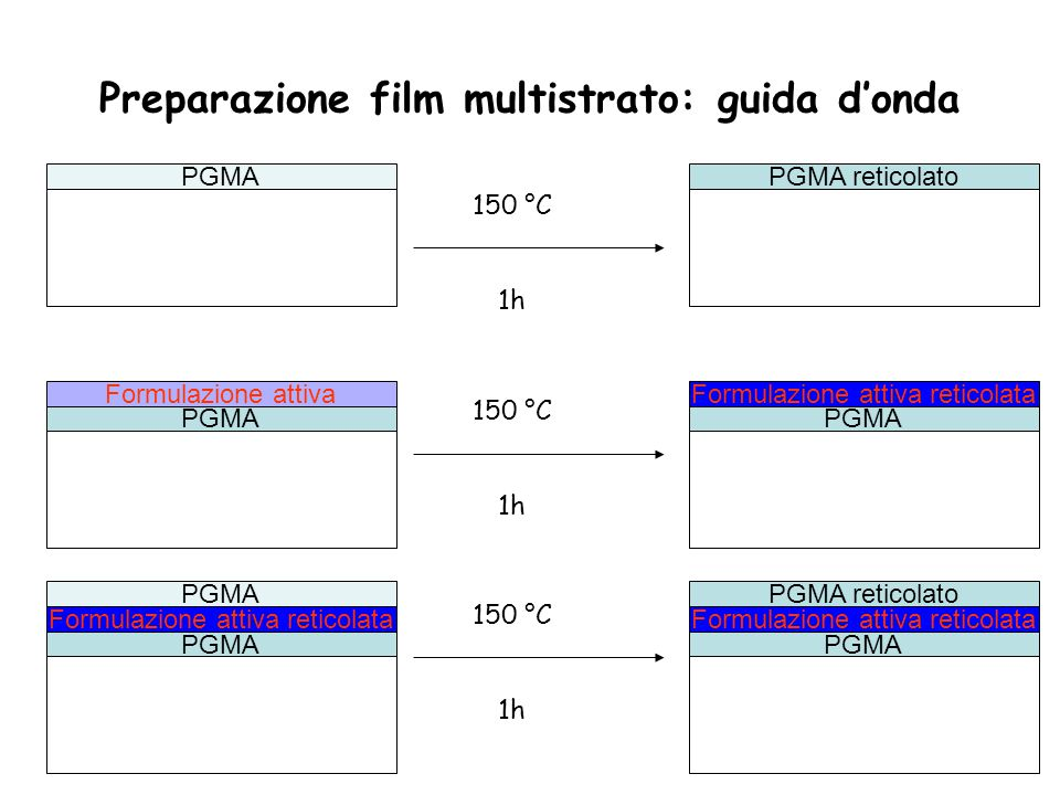 Preparazione film multistrato: guida d'onda PGMAPGMA reticolato 150 °C 1h PGMA Formulazione attiva 150 °C 1h PGMA Formulazione attiva reticolata PGMA Formulazione attiva reticolata PGMA 150 °C 1h PGMA Formulazione attiva reticolata PGMA reticolato
