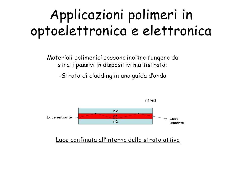 Applicazioni polimeri in optoelettronica e elettronica Materiali polimerici possono inoltre fungere da strati passivi in dispositivi multistrato: -Strato di cladding in una guida d'onda Luce confinata all'interno dello strato attivo