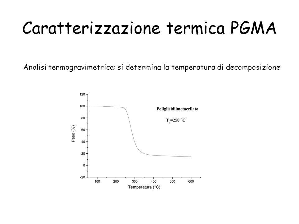 Caratterizzazione termica PGMA Analisi termogravimetrica: si determina la temperatura di decomposizione