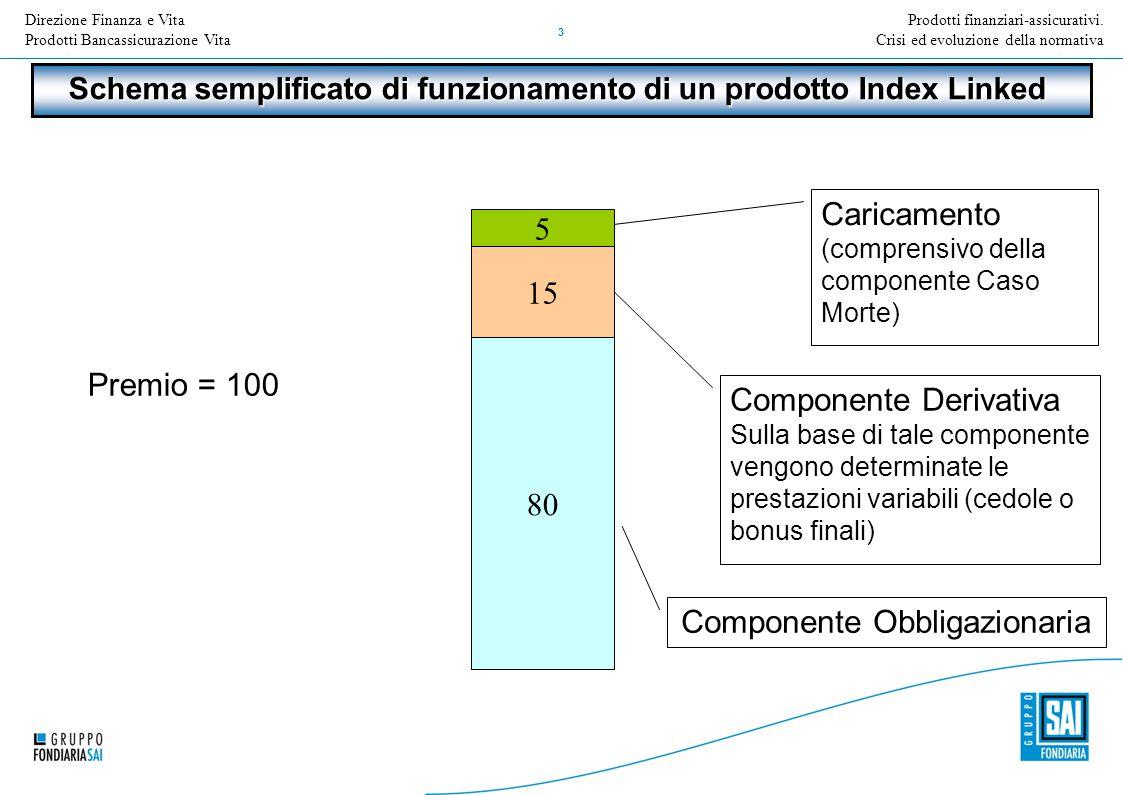 Direzione Nome della Direzione Inserire Titolo e versione della presentazione 3 Prodotti finanziari-assicurativi.