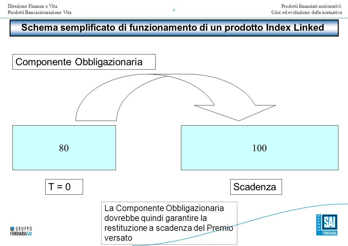 Direzione Nome della Direzione Inserire Titolo e versione della presentazione 4 Prodotti finanziari-assicurativi. Crisi ed evoluzione della normativa