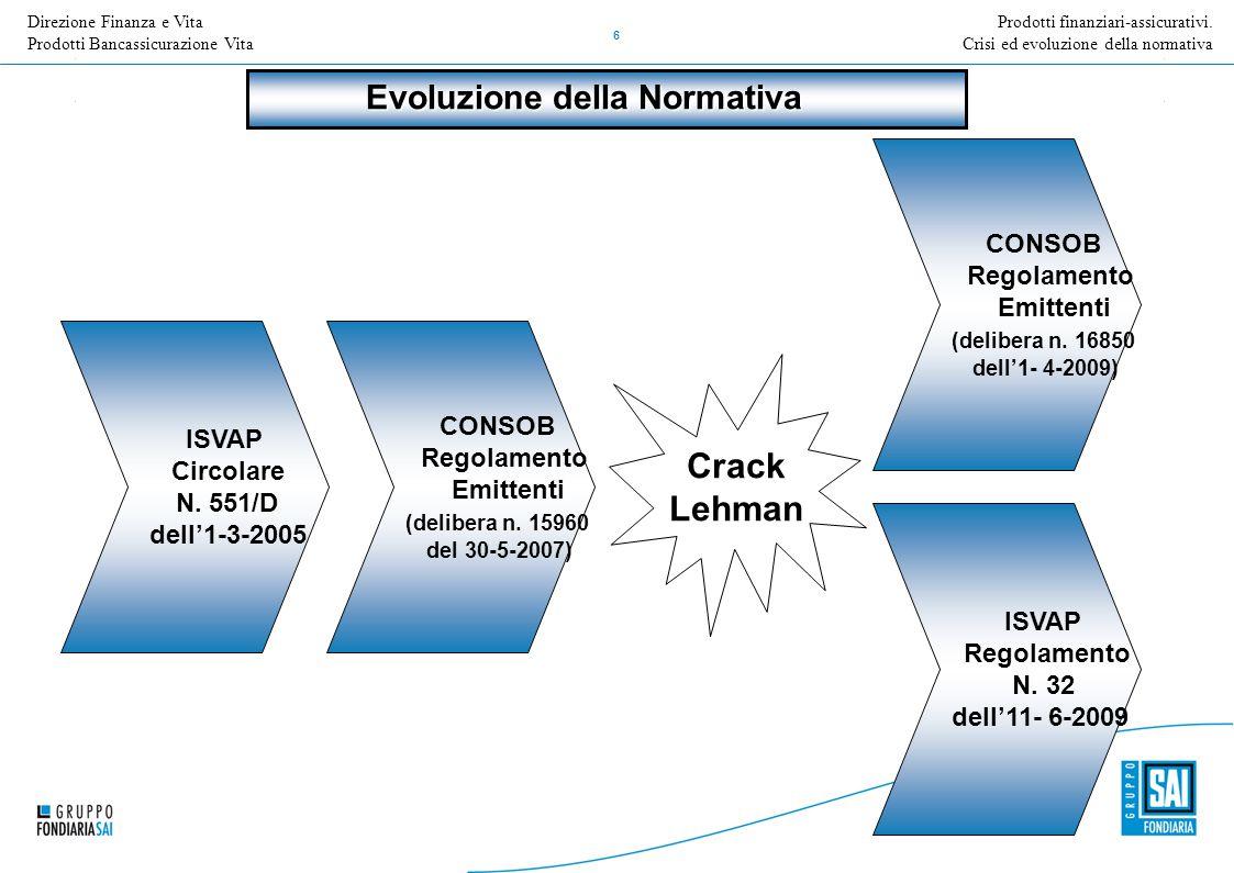 Direzione Nome della Direzione Inserire Titolo e versione della presentazione 6 ISVAP Circolare N. 551/D dell'1-3-2005 Evoluzione della Normativa CONS
