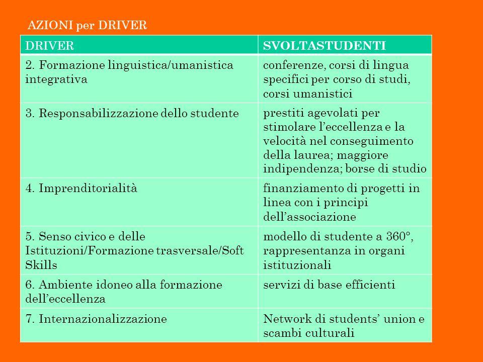AZIONI per DRIVER DRIVER SVOLTASTUDENTI 2. Formazione linguistica/umanistica integrativa conferenze, corsi di lingua specifici per corso di studi, cor