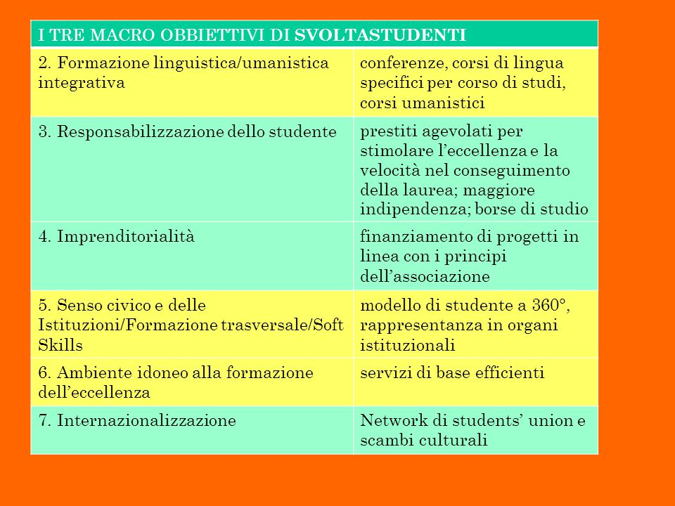 I TRE MACRO OBBIETTIVI DI SVOLTASTUDENTI 2.